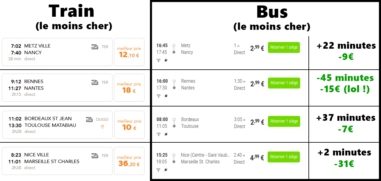 Comparatif prix train bus