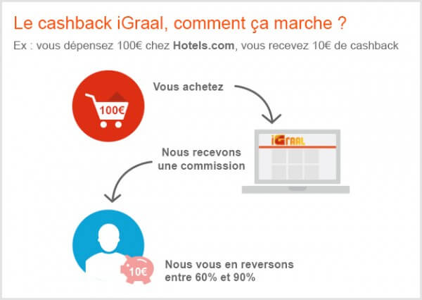 Principe fonctionnement cashback iGraal
