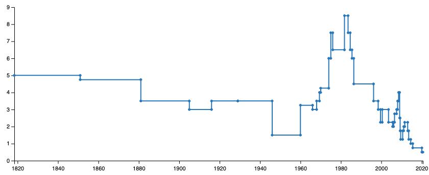 Historique taux Livret A Wikipédia