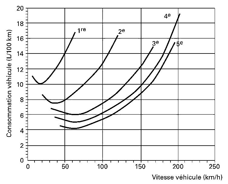 Graphique vitesses consommation essence carburant voiture