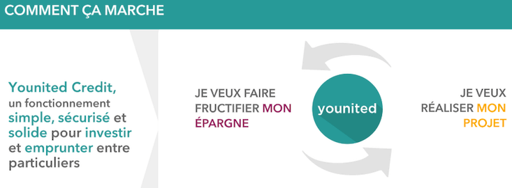 younited fonctionnement