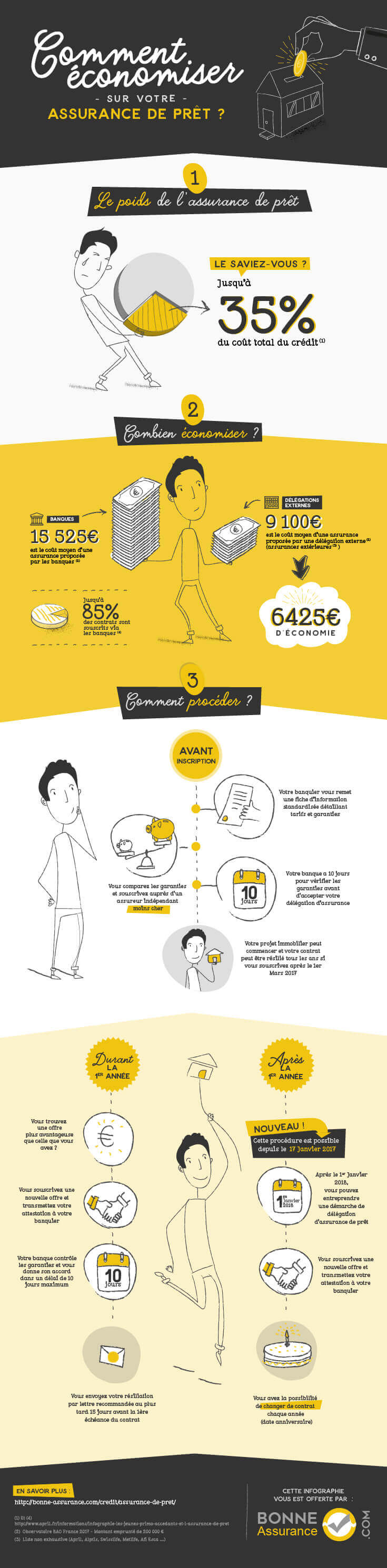 Assurance prêt infographie