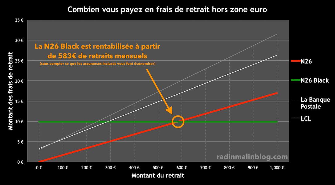 frais retrait zone euro n26
