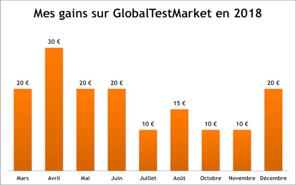 Mes gains sur GlobalTestMarket en 2018