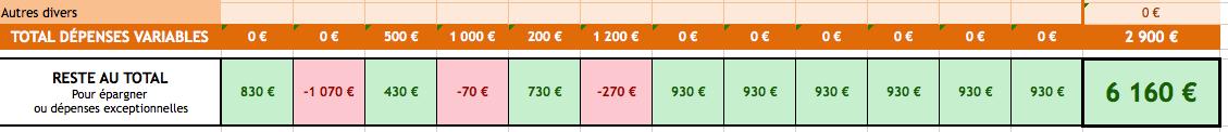 Total dépenses variables budget Excel